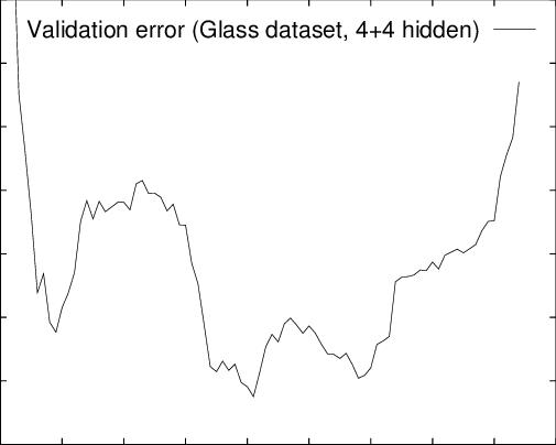 A-real-validation-error-curve-Vertical-validation-set-error-horizontal-time-in