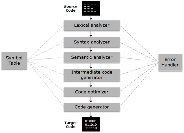 ![](https://bonky-picture.oss-cn-beijing.aliyuncs.com/pic/2019-09-02-090134.png)phases of compiler